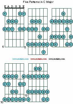 Exploring Key Signatures On A Guitar