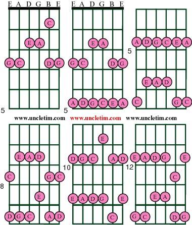 The Pentatonic Signature For Guitar