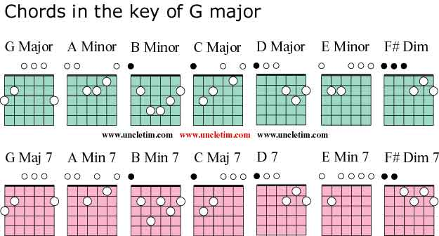 Guitar Chords In The Key Of G Major
