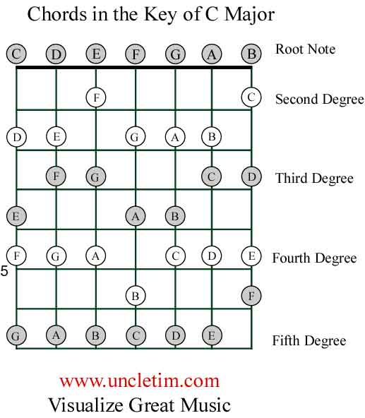 Guitar And Chord Construction