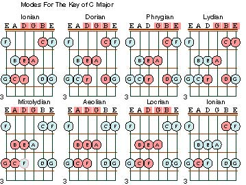 Playing The Scale Modes On A Guitar
