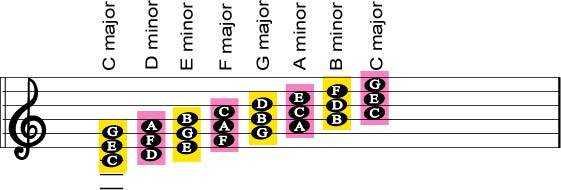 Guitar guitar chords in the key of e : How Keys Work On A Guitar