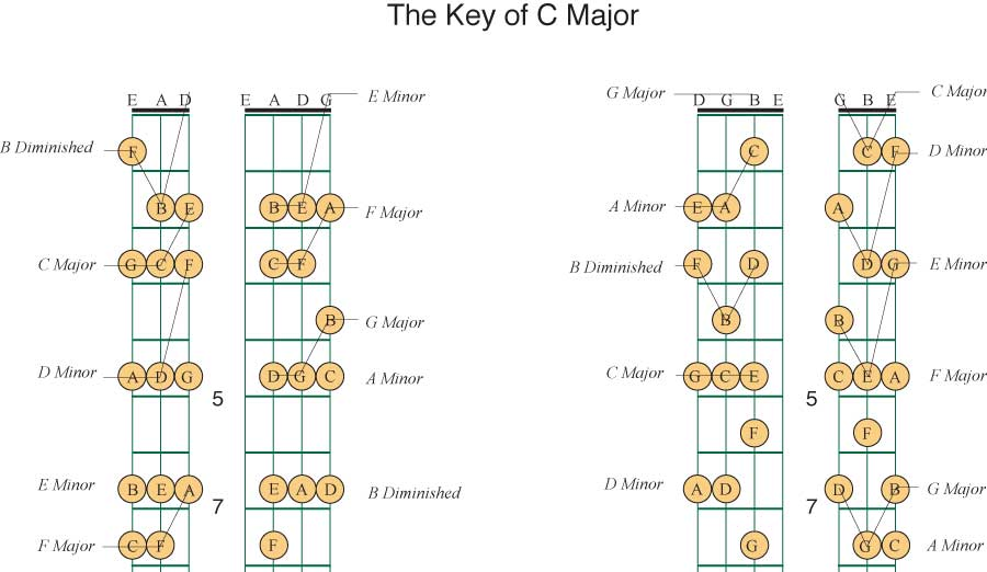 101 Basic Guitar Chords  IndymediaAthens