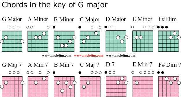 Guitar guitar chords in the key of c : Guitar Chords In The Key Of G Major