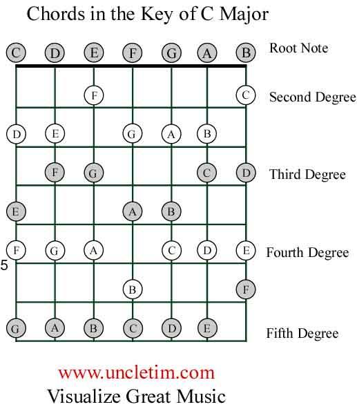 Piano piano chords key of c : Piano : piano chords in key of c Piano Chords or Piano Chords In ...