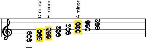 Guitar guitar chords key of e : How Keys Work On A Guitar