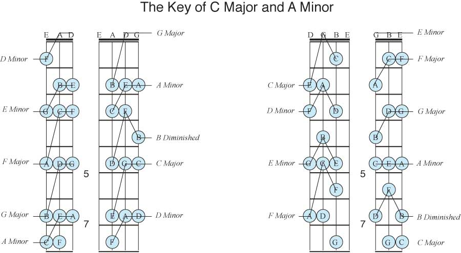Uncle Tim's First Inversion Guitar Chords
